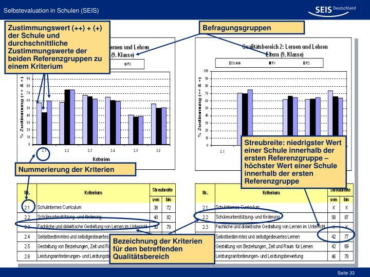 Zustimmungswert (++) + (+) der Schule und durchschnittliche Zustimmungswerte der beiden Referenzgruppen zu einem Kriterium
