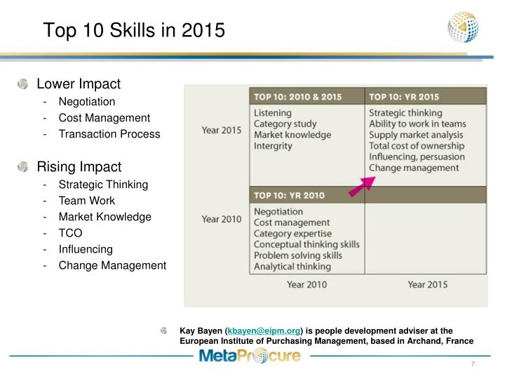 Top 10 Skills in 2015
