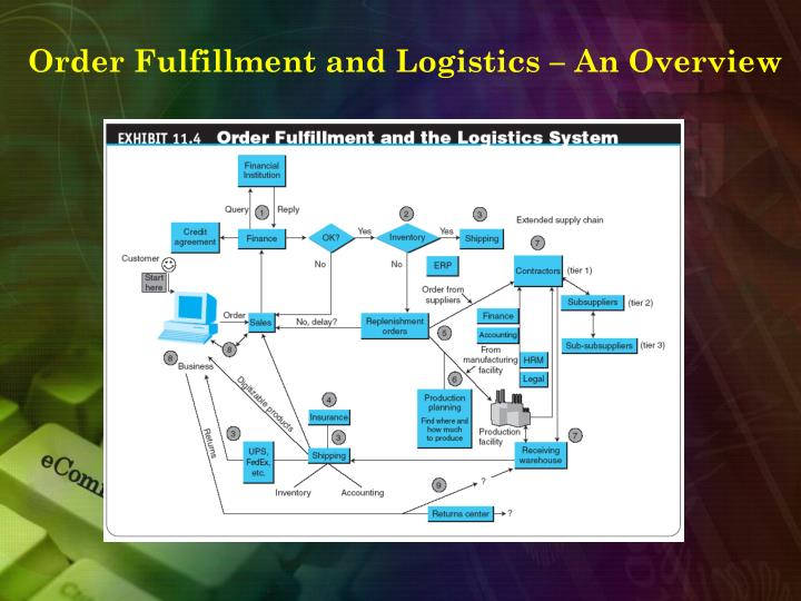 Order Fulfillment and Logistics – An Overview