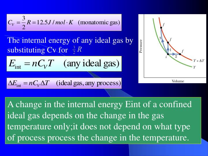 The internal energy of any ideal gas by substituting Cv for