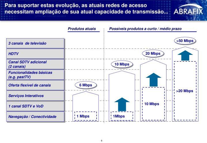 Para suportar estas evolução, as atuais redes de acesso necessitam ampliação de sua atual capacidade de transmissão...