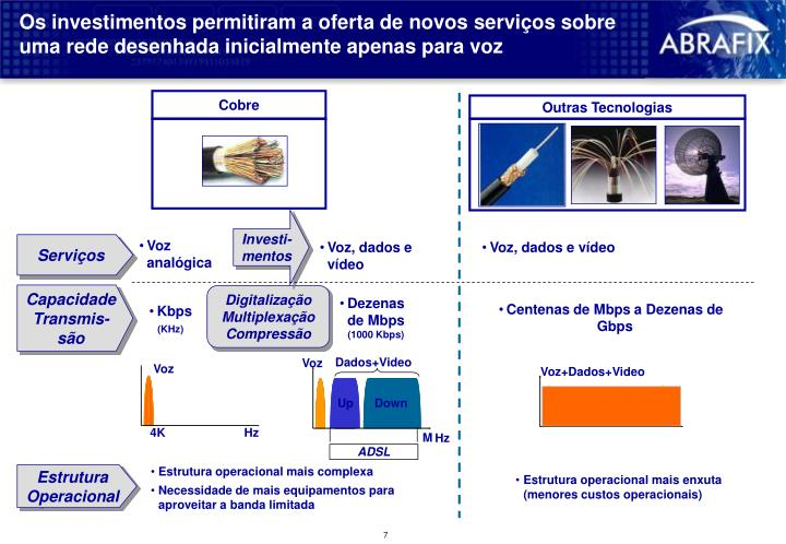 Os investimentos permitiram a oferta de novos serviços sobre uma rede desenhada inicialmente apenas para voz