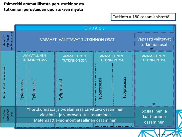 Esimerkki ammatillisesta perustutkinnosta tutkinnon perusteiden uudistuksen myötä