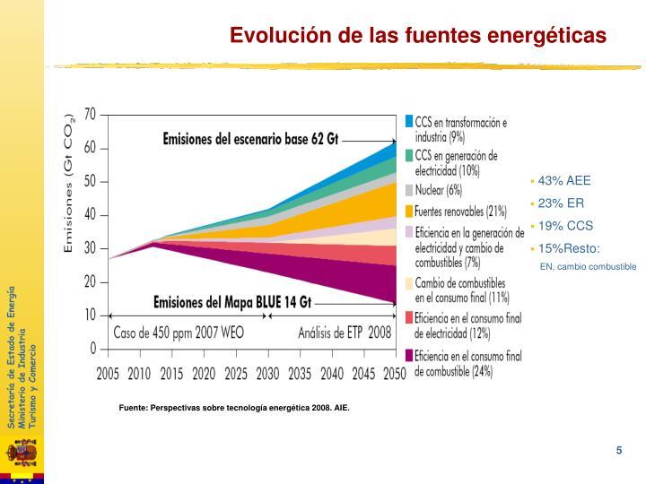 Evolución de las fuentes energéticas