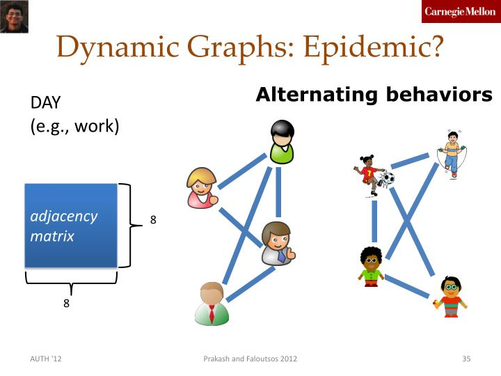 Dynamic Graphs: Epidemic?
