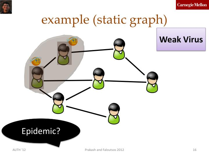 example (static graph)