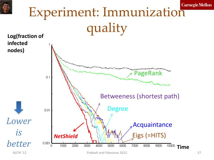 Experiment: Immunization quality