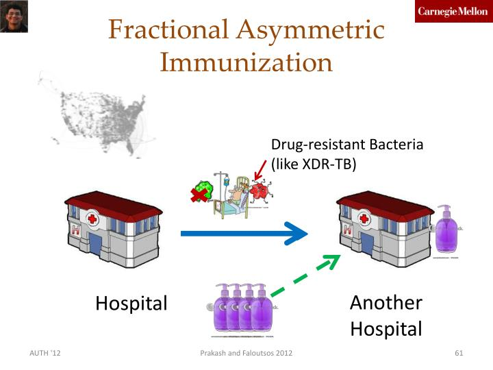 Fractional Asymmetric Immunization