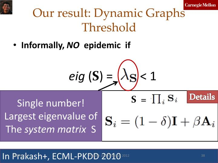 Our result: Dynamic Graphs Threshold