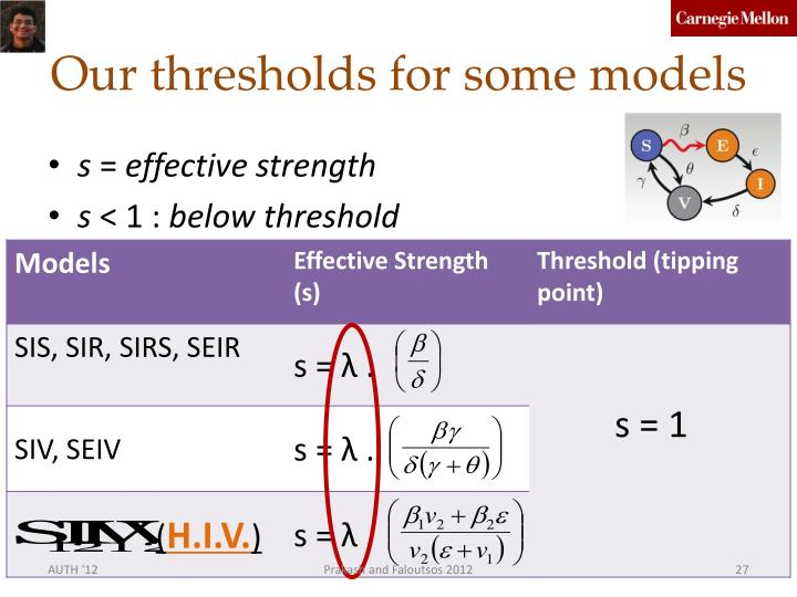 Our thresholds for some models