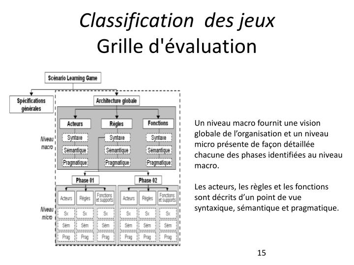 Classification  des jeux