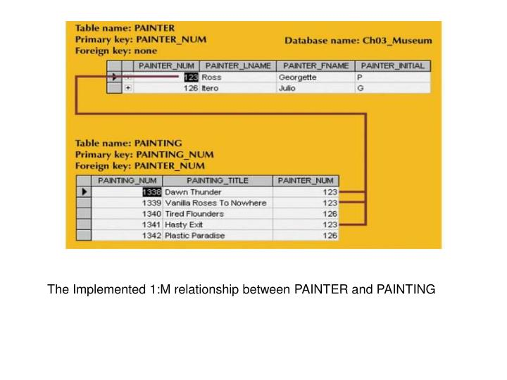 The Implemented 1:M relationship between PAINTER and PAINTING