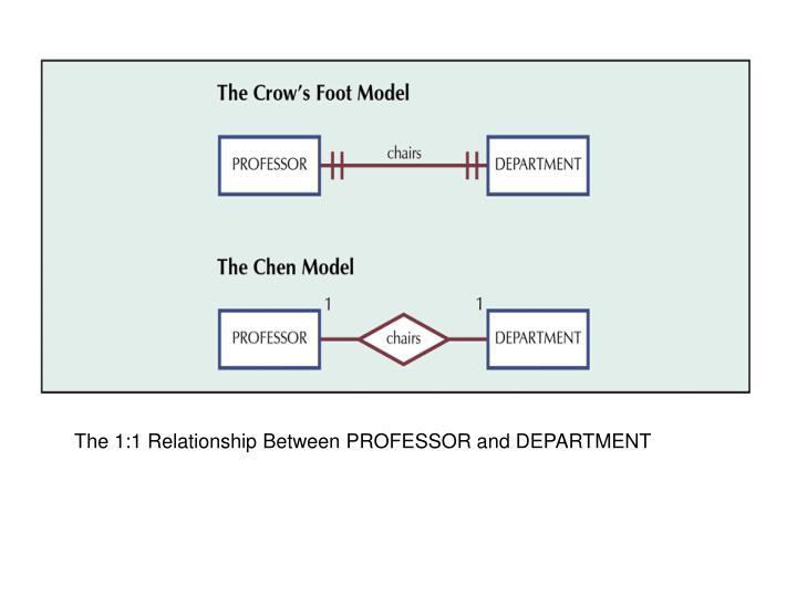 The 1:1 Relationship Between PROFESSOR and DEPARTMENT