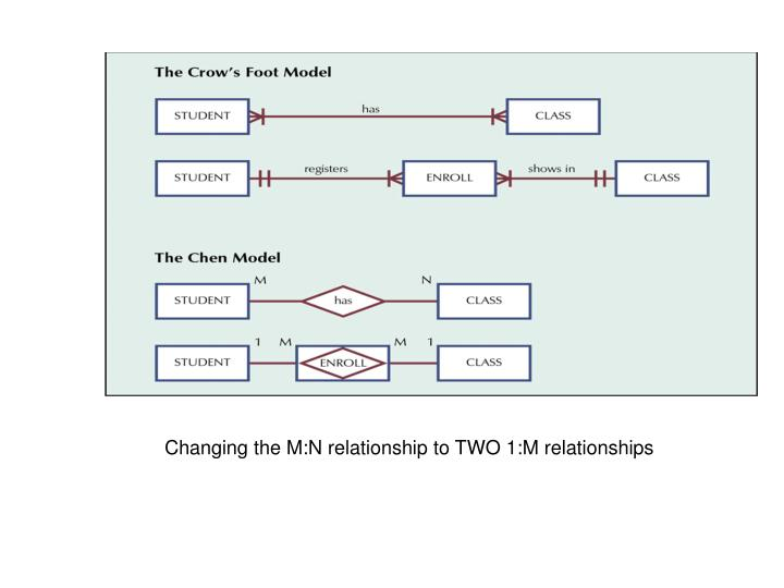 Changing the M:N relationship to TWO 1:M relationships