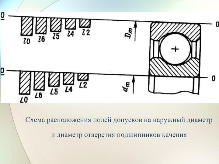 Схема расположения полей допусков на наружный диаметр