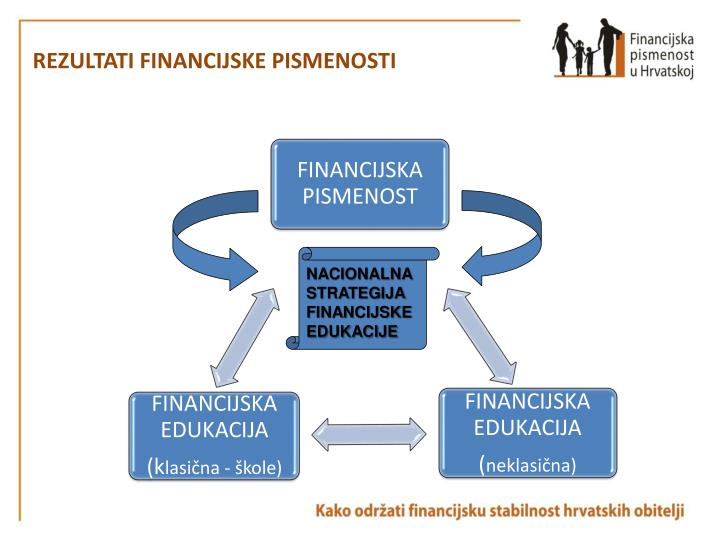 REZULTATI FINANCIJSKE PISMENOSTI
