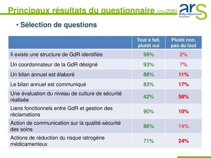 Principaux résultats du questionnaire