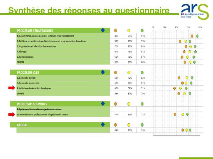 Synthèse des réponses au questionnaire