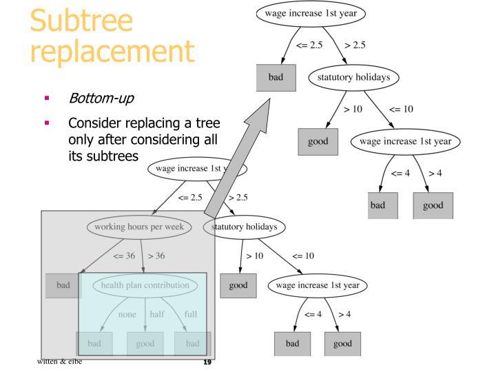 Subtree