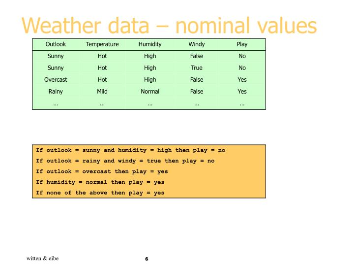 Weather data – nominal values
