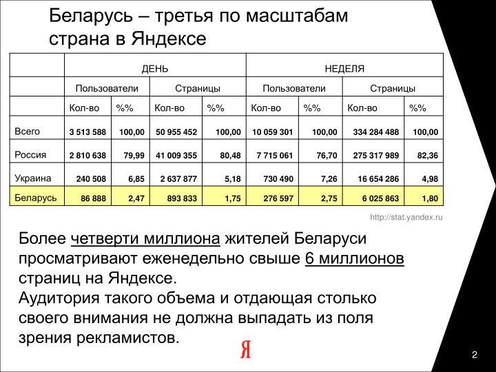 Беларусь – третья по масштабам