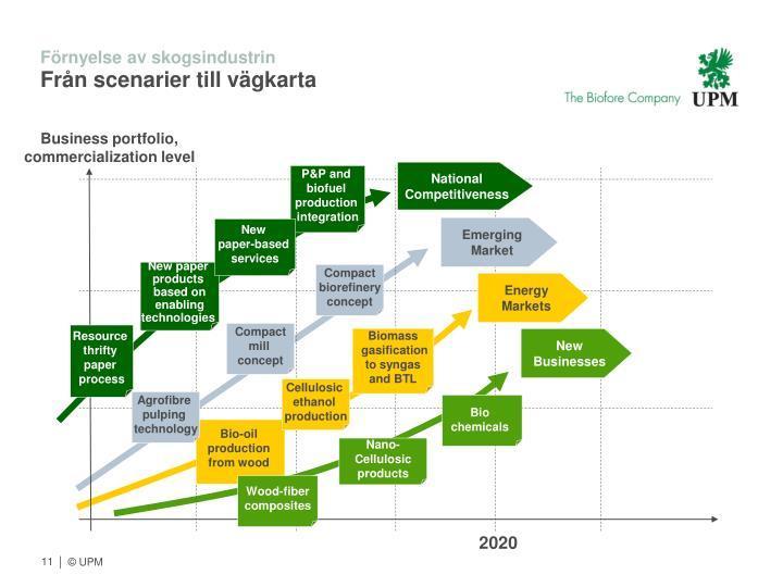 Förnyelse av skogsindustrin