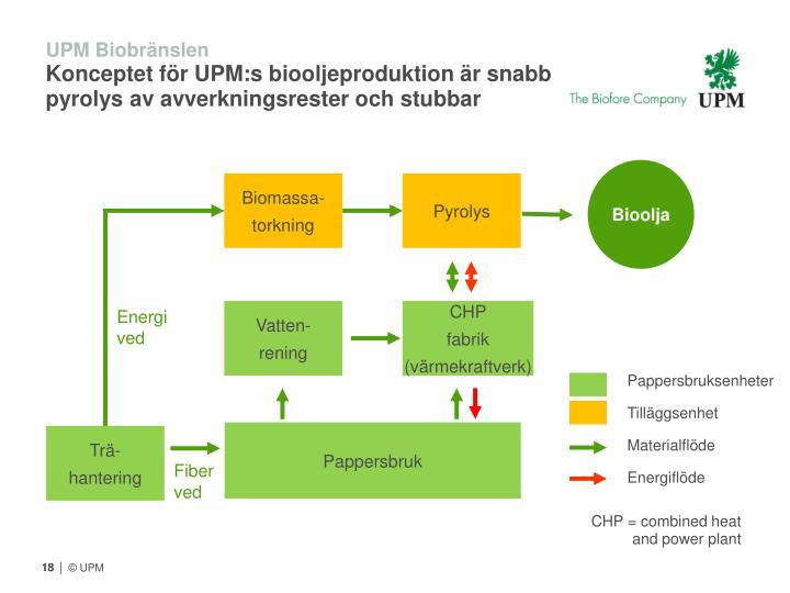 UPM Biobränslen