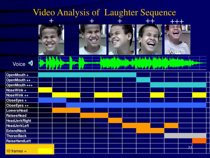 Video Analysis of  Laughter Sequence