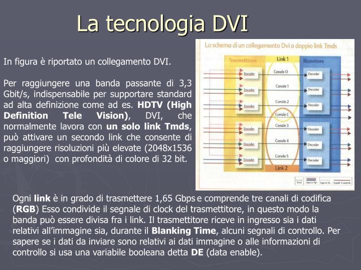 La tecnologia DVI