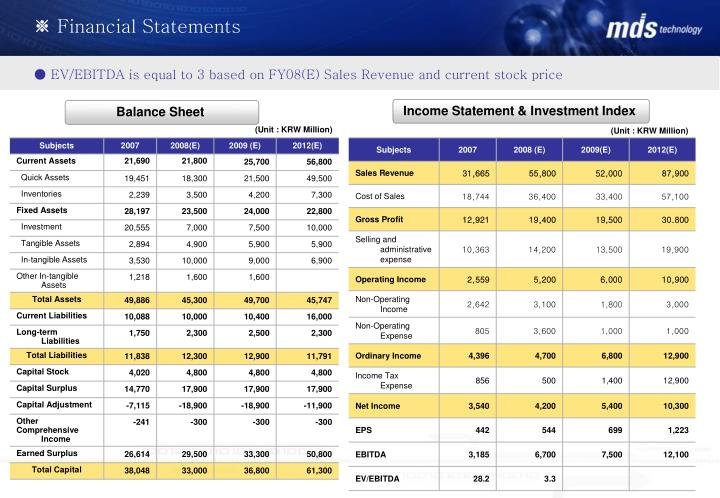 Income Statement & Investment Index