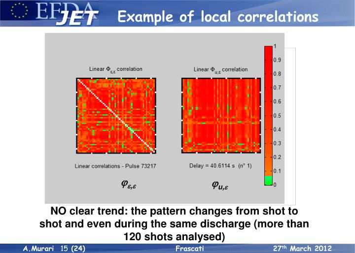 Example of local correlations