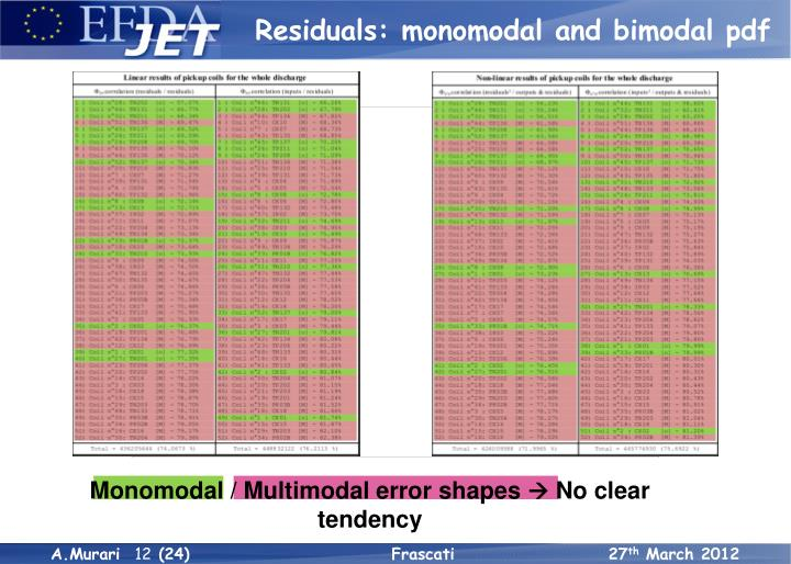 Residuals: monomodal and bimodal pdf