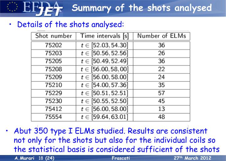 Summary of the shots analysed