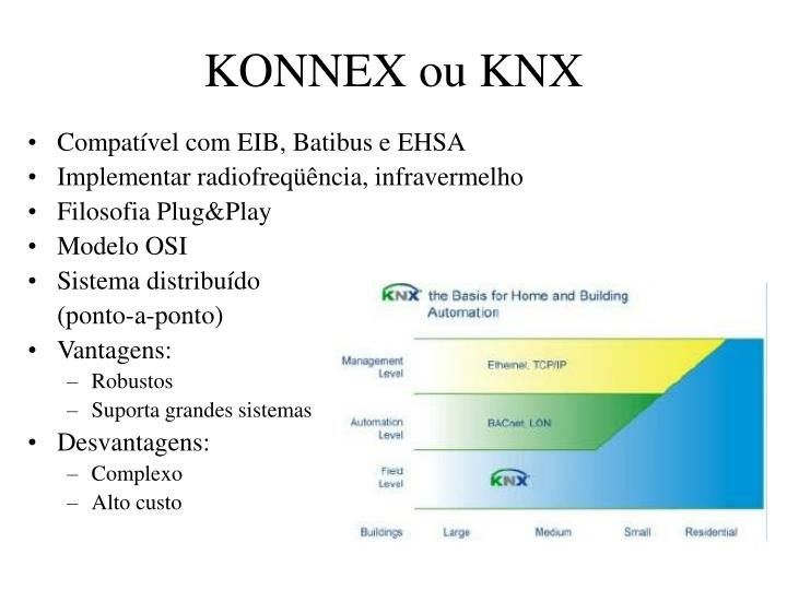 KONNEX ou KNX