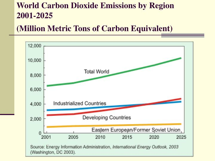 World Carbon Dioxide Emissions by Region