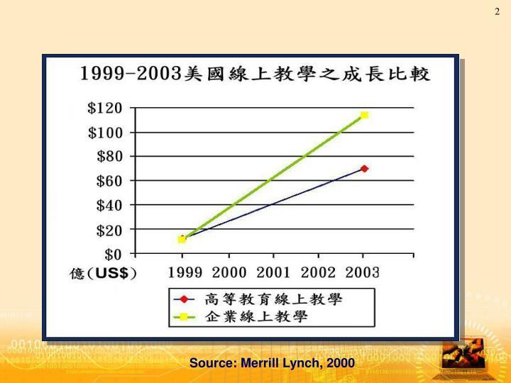 Source: Merrill Lynch, 2000