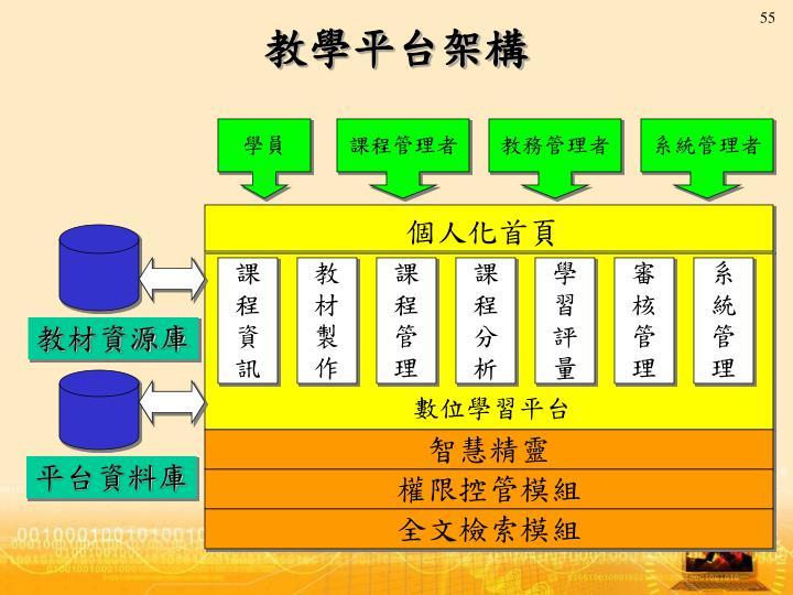 教學平台架構