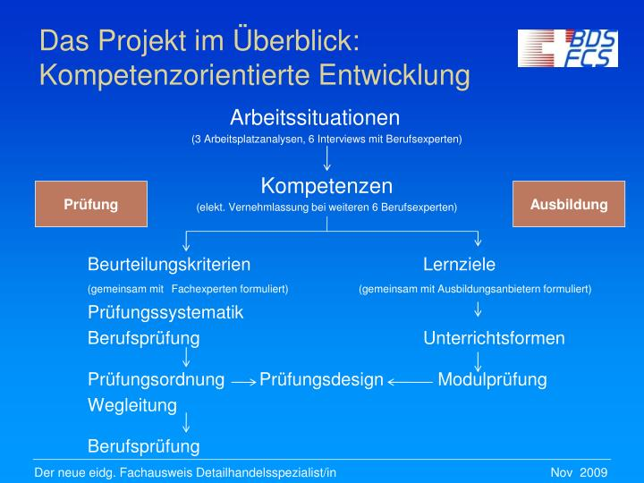 Das Projekt im Überblick: