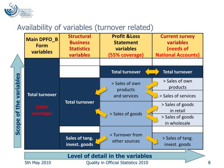 Availability of variables (turnover related)