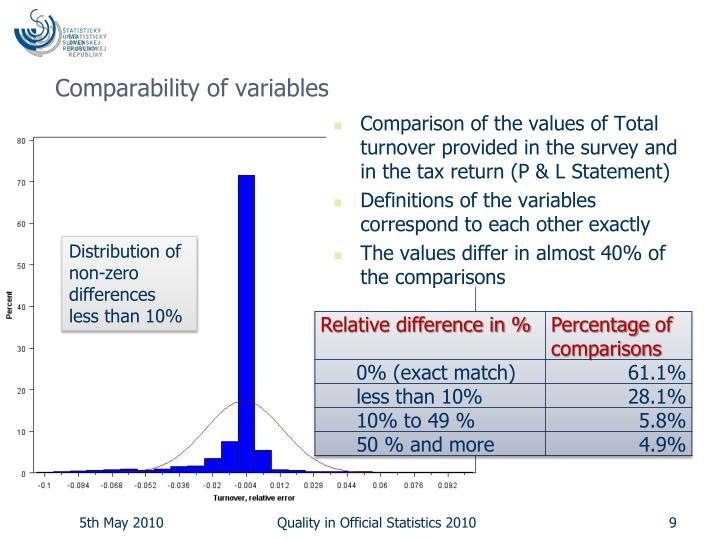 Comparability of variables