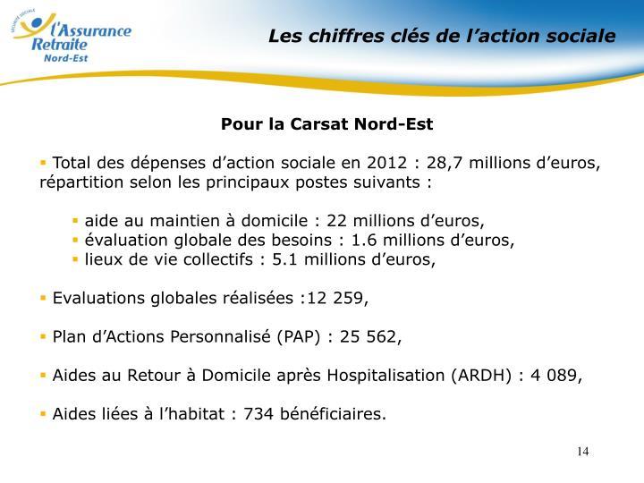 Les chiffres clés de l'action sociale