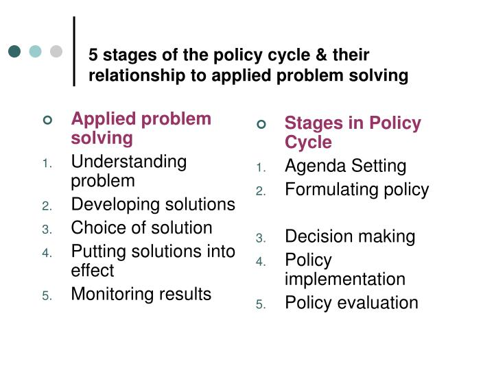 """stages of the policy cycle Policy leaders/managers need to identify whether a particular policy issue is cross-cutting and if so, they need to ensure that the """"right"""" people are included in the policy development process."""