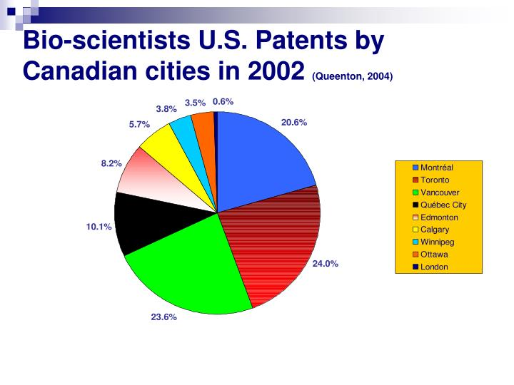 Bio-scientists U.S. Patents by Canadian cities in 2002