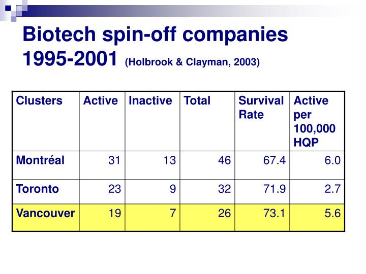 Biotech spin-off companies 1995-2001