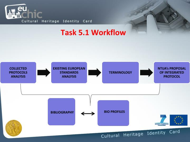 Task 5.1 Workflow