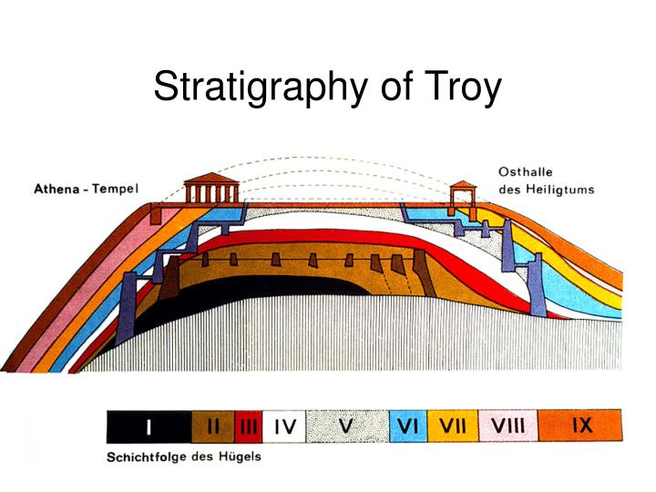 Stratigraphy of Troy