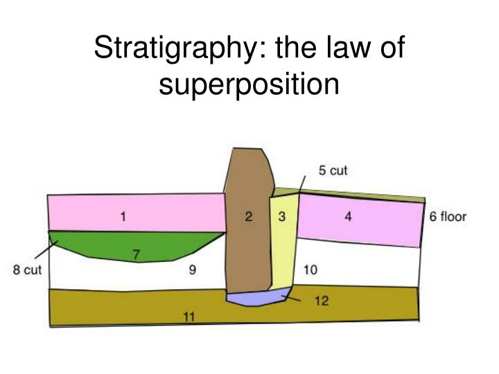 Stratigraphy: the law of superposition