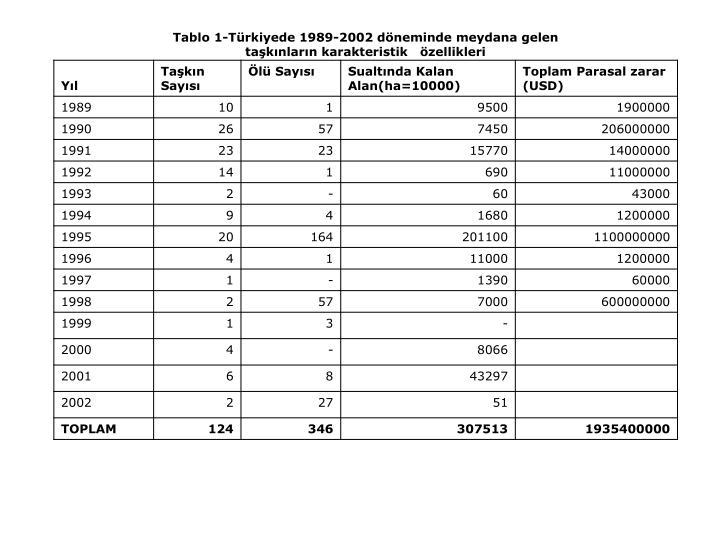 Tablo 1-Türkiyede 1989-2002 döneminde meydana gelen