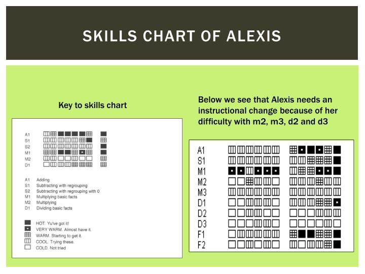 Skills chart of alexis