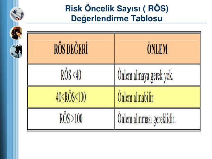 Risk Öncelik